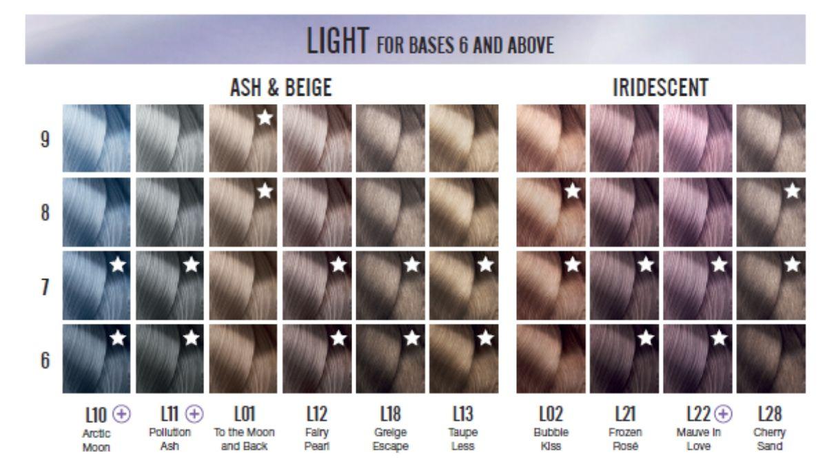 loreal majirel glow jasne kolory